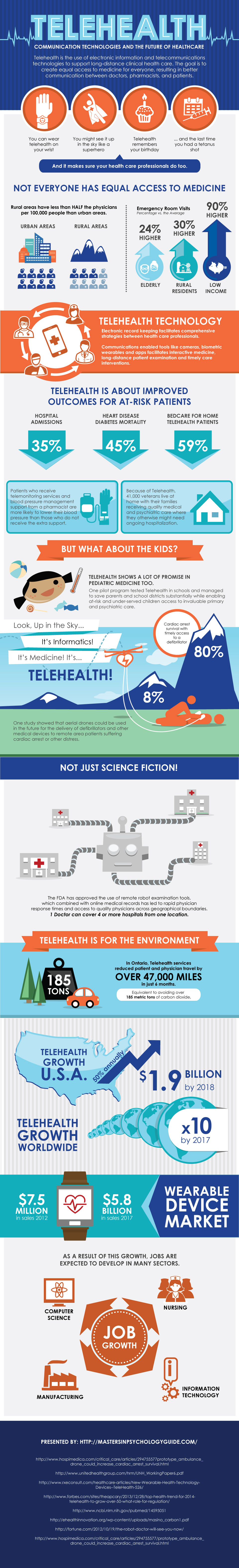 Telehealth Design  - MastersinPsychologyGuide.com - Infographic