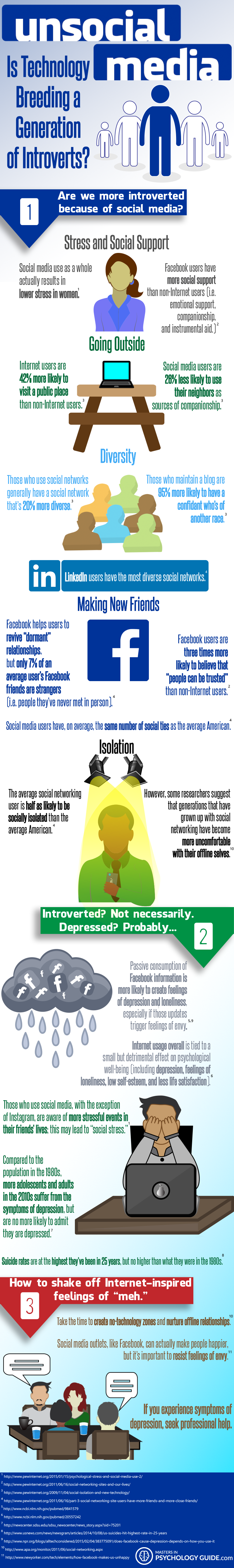 Unsocial Media: Is Technology Breeding Introverts?  - MastersinPsychologyGuide.com - Infographic
