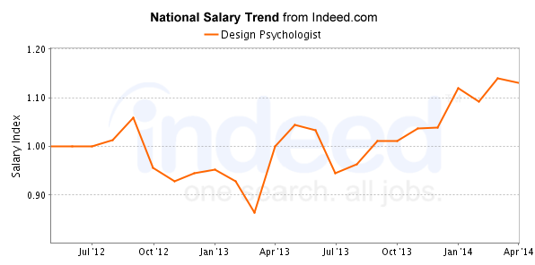 Average Design Psychologist Salaries For Job Postings Nationwide Are 34 Higher Than All