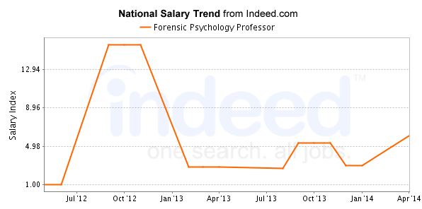 Become A Forensic Psychology Professor Careers Salary