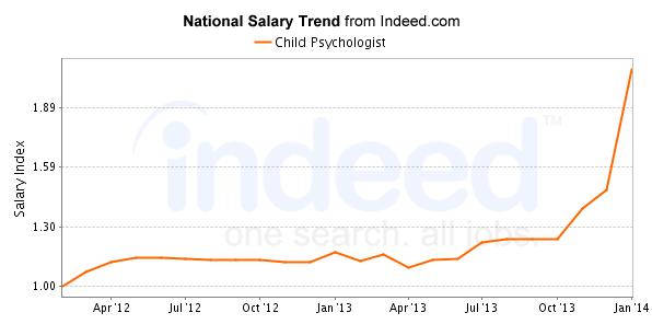 Salary trend