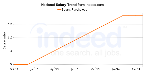 what is the average salary for a psychologist