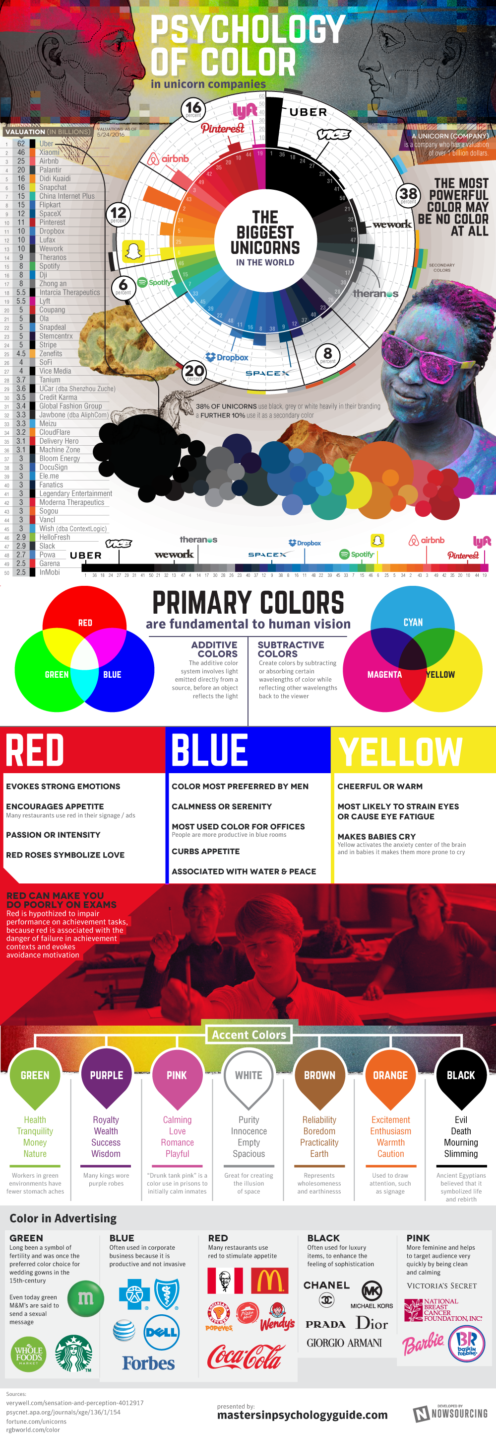 Psychology of Color in Unicorn Companies | Masters In Psychology Guide
