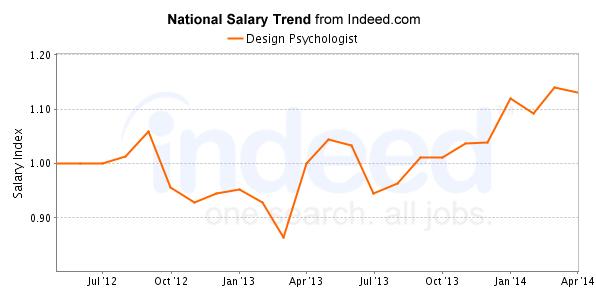 Average Salary Graphic Designer California