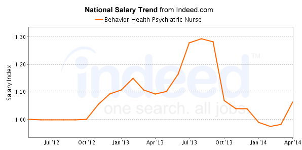 national trend chart